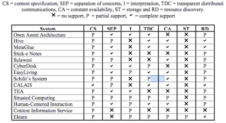 existing context architectures summary